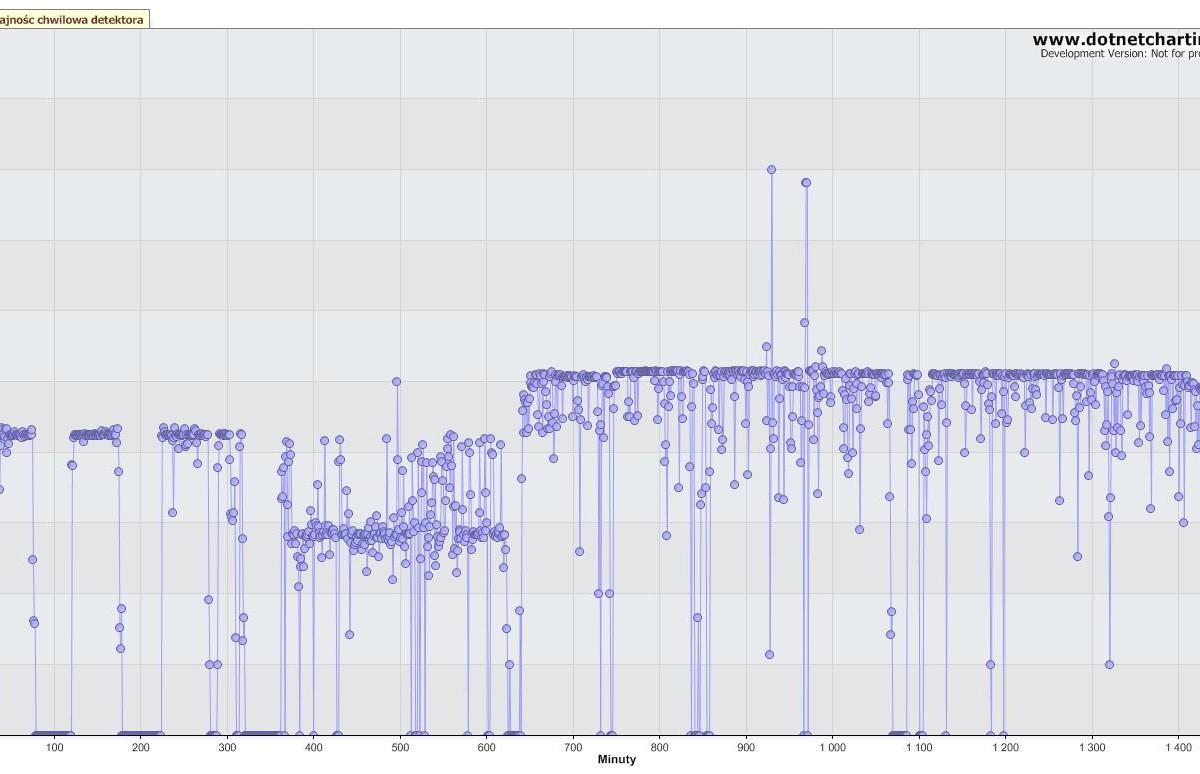 Wykres wydajnosci detektora 01